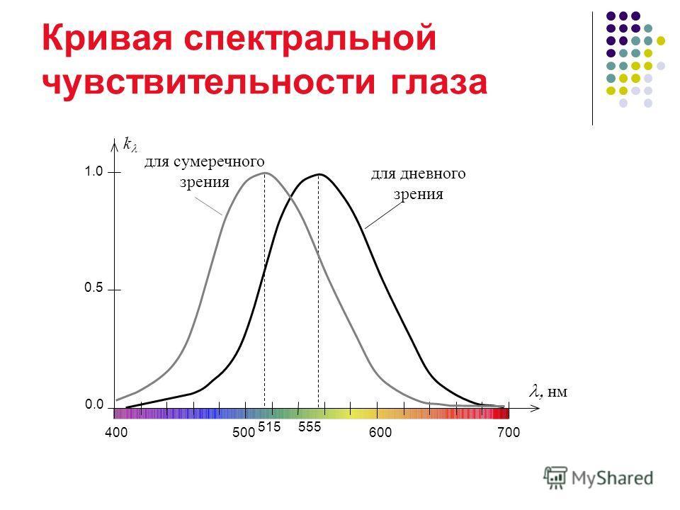 Кривая спектральной чувствительности глаза для дневного зрения 0.0 0.5 1.0 400500600700 нм 555 k для сумеречного зрения 515