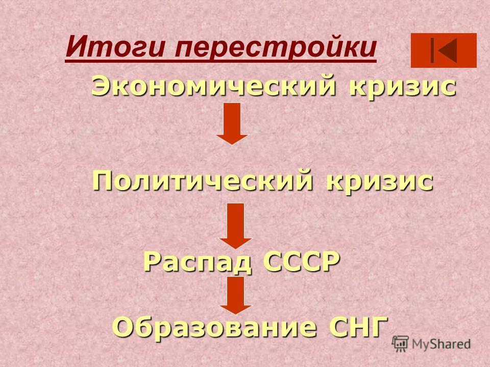 Итоги перестройки Распад СССР Образование СНГ Экономический кризис Политический кризис
