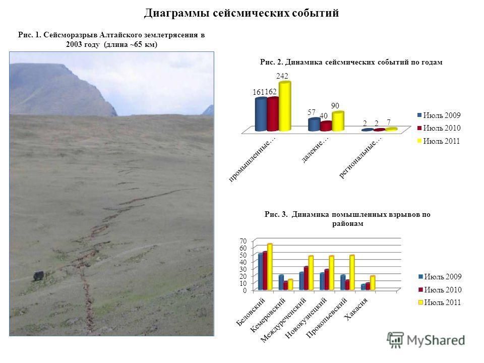 Диаграммы сейсмических событий Рис. 1. Сейсморазрыв Алтайского землетрясения в 2003 году (длина ~65 км)