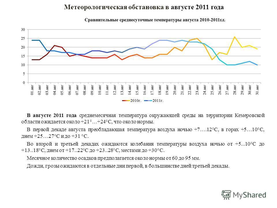 Метеорологическая обстановка в августе 2011 года В августе 2011 года среднемесячная температура окружающей среды на территории Кемеровской области ожидается около +21°…+24°С, что около нормы. В первой декаде августа преобладающая температура воздуха