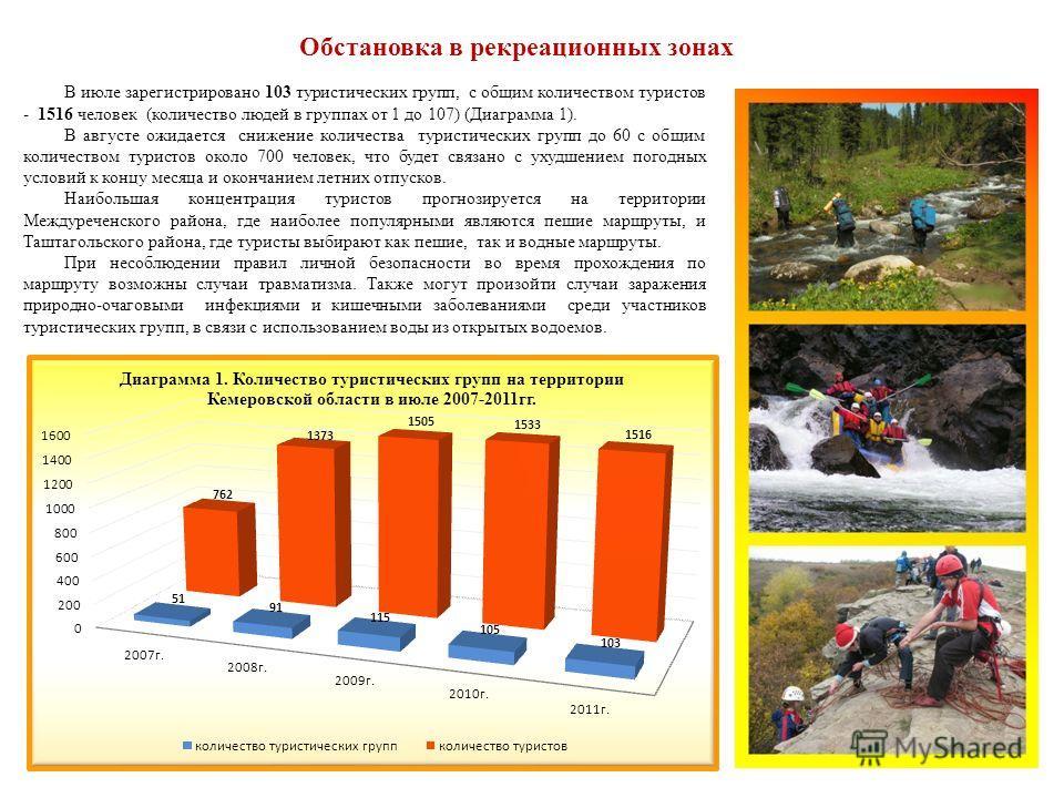 6 Обстановка в рекреационных зонах В июле зарегистрировано 103 туристических групп, с общим количеством туристов - 1516 человек (количество людей в группах от 1 до 107) (Диаграмма 1). В августе ожидается снижение количества туристических групп до 60