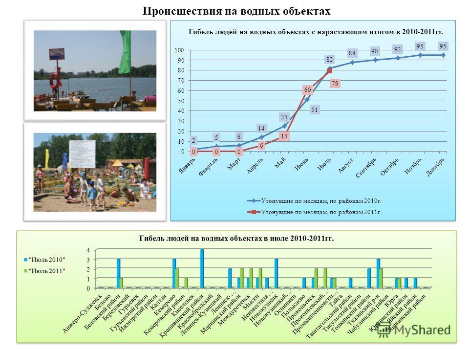 Происшествия на водных объектах Гибель людей на водных объектах с нарастающим итогом в 2010-2011гг.