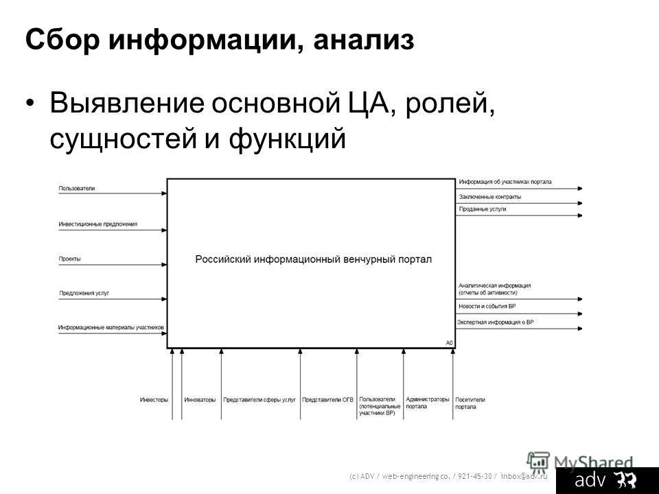 Сбор информации, анализ Выявление основной ЦА, ролей, сущностей и функций (с) ADV / web-engineering co. / 921-45-30 / inbox@adv.ru