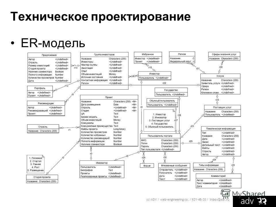 Техническое проектирование ER-модель (с) ADV / web-engineering co. / 921-45-30 / inbox@adv.ru