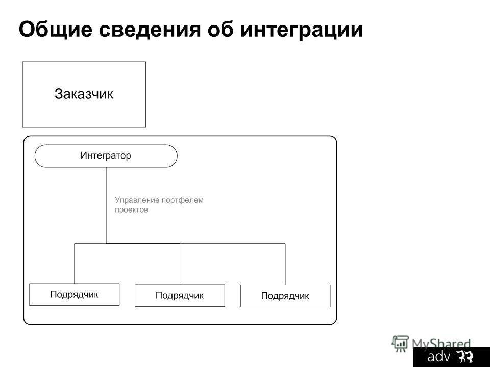 Общие сведения об интеграции