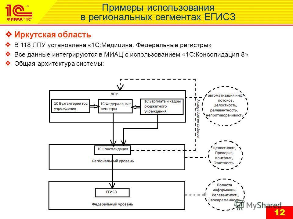 12 Примеры использования в региональных сегментах ЕГИСЗ Иркутская область В 118 ЛПУ установлена «1С:Медицина. Федеральные регистры» Все данные интегрируются в МИАЦ с использованием «1С:Консолидация 8» Общая архитектура системы: