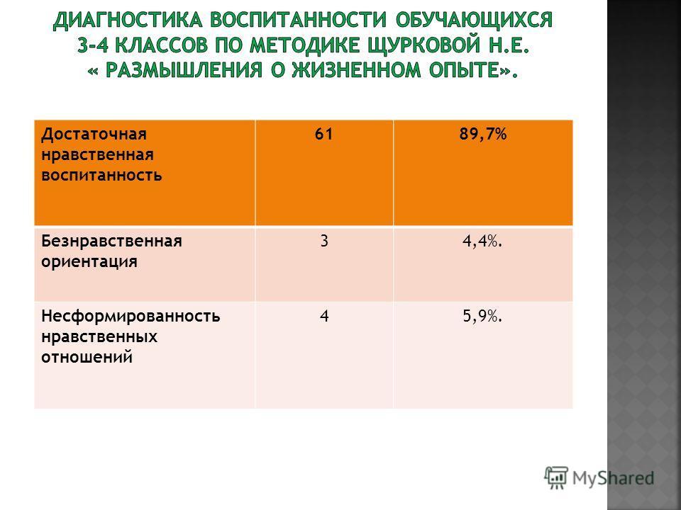 Достаточная нравственная воспитанность 6189,7% Безнравственная ориентация 34,4%. Несформированность нравственных отношений 45,9%.