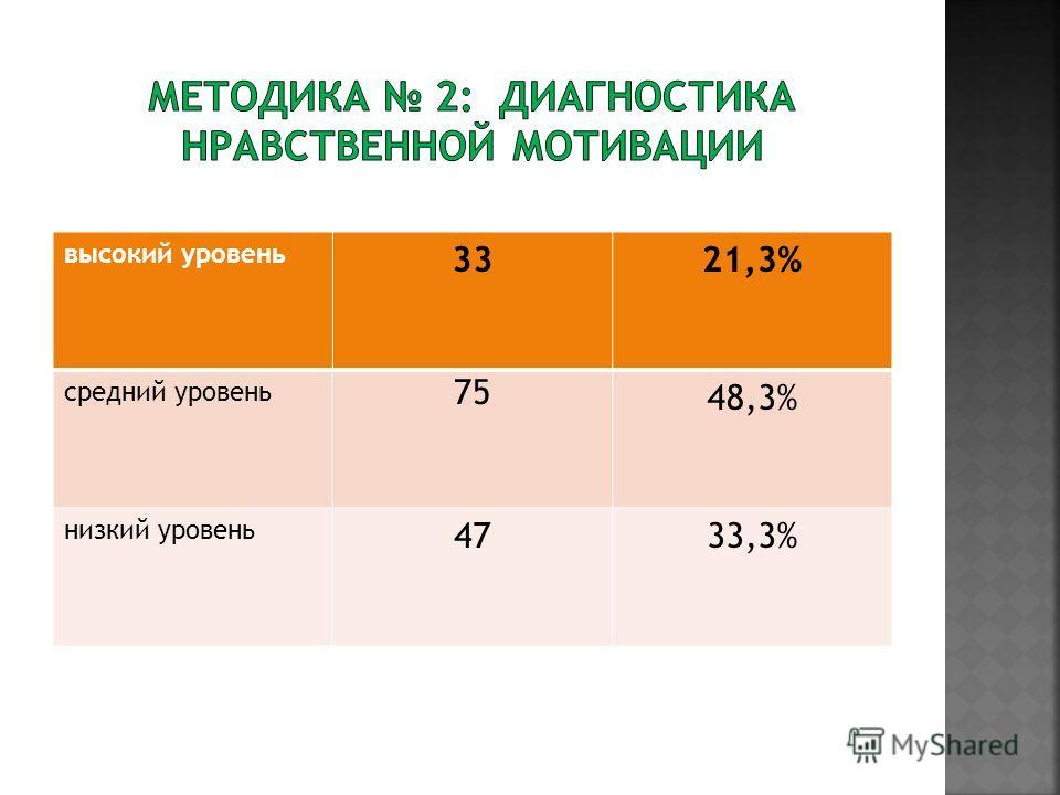 высокий уровень 3321,3% средний уровень 75 48,3% низкий уровень 4733,3%