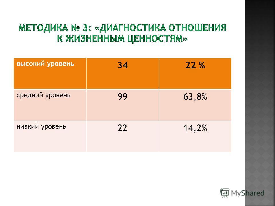 высокий уровень 3422 % средний уровень 9963,8% низкий уровень 2214,2%
