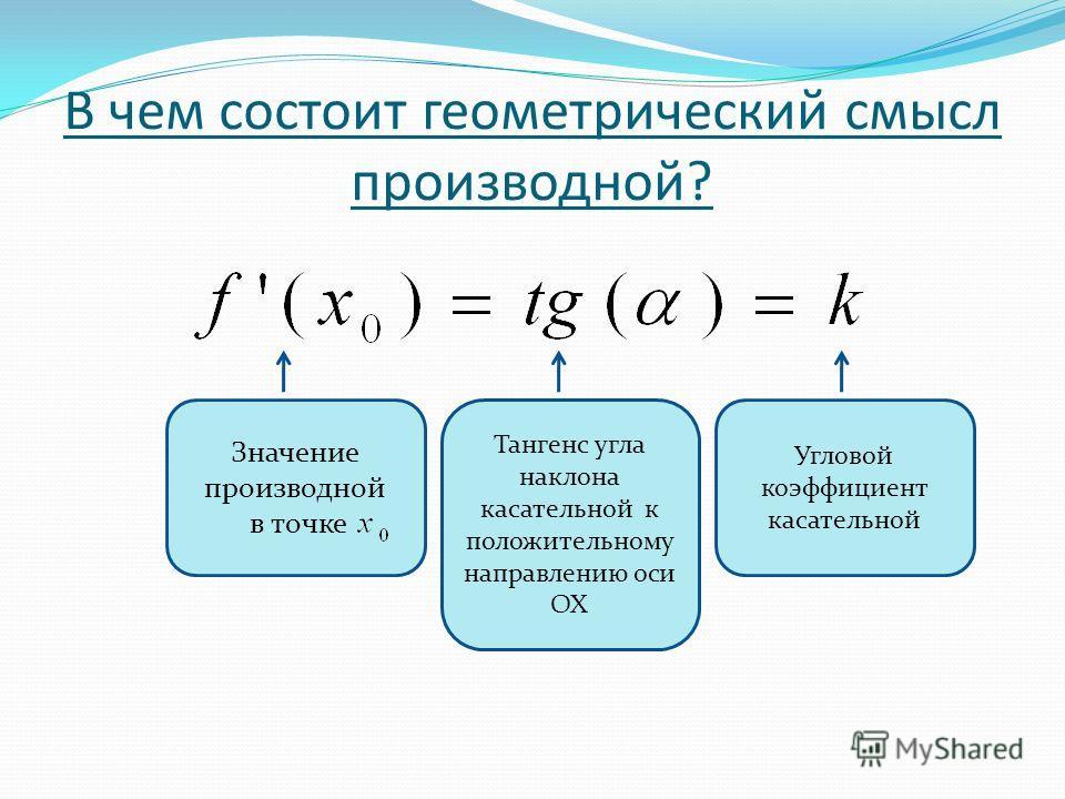 В чем состоит геометрический смысл производной? Значение производной в точке Угловой коэффициент касательной Тангенс угла наклона касательной к положительному направлению оси ОХ