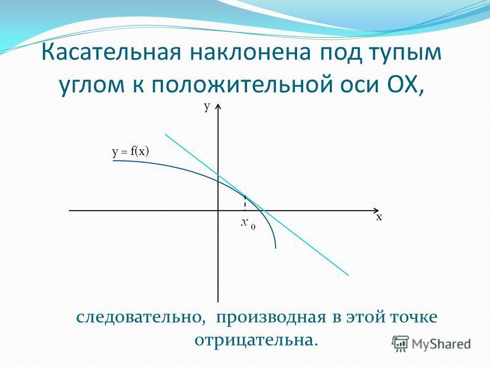 Касательная наклонена под тупым углом к положительной оси ОХ, x y y = f(x) следовательно, производная в этой точке отрицательна.