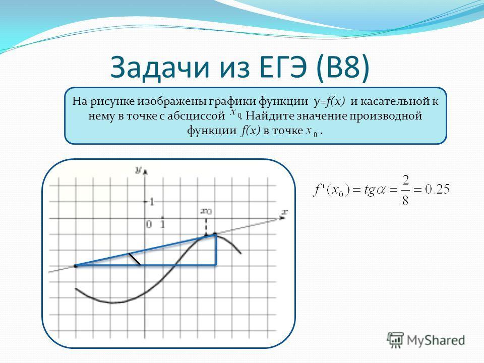 Задачи из ЕГЭ (В8) На рисунке изображены графики функции y=f(x) и касательной к нему в точке с абсциссой. Найдите значение производной функции f(x) в точке.