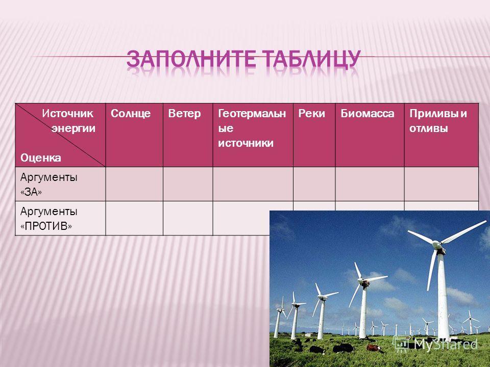 Источник энергии Оценка СолнцеВетерГеотермальн ые источники РекиБиомассаПриливы и отливы Аргументы «ЗА» Аргументы «ПРОТИВ»