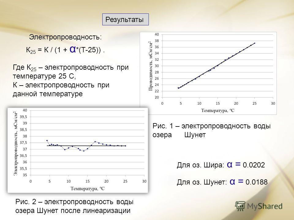 Результаты Электропроводность: К 25 = К / (1 + α *(T-25)). Где К 25 – электропроводность при температуре 25 С, К – электропроводность при данной температуре Для оз. Шира: α = 0.0202 Для оз. Шунет: α = 0.0188 Рис. 2 – электропроводность воды озера Шун