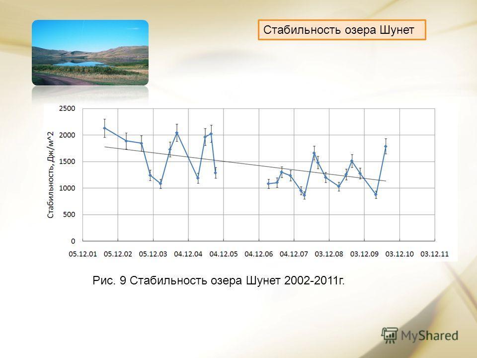 Стабильность озера Шунет Рис. 9 Стабильность озера Шунет 2002-2011г.