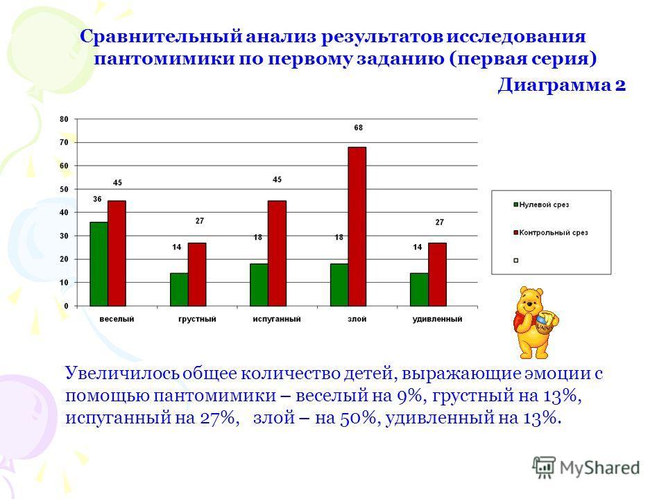 Сравнительный анализ результатов исследования пантомимики по первому заданию (первая серия) Диаграмма 2 Увеличилось общее количество детей, выражающие эмоции с помощью пантомимики – веселый на 9%, грустный на 13%, испуганный на 27%, злой – на 50%, уд