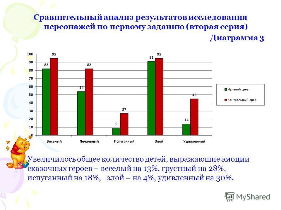 Сравнительный анализ результатов исследования персонажей по первому заданию (вторая серия) Диаграмма 3 Увеличилось общее количество детей, выражающие эмоции сказочных героев – веселый на 13%, грустный на 28%, испуганный на 18%, злой – на 4%, удивленн