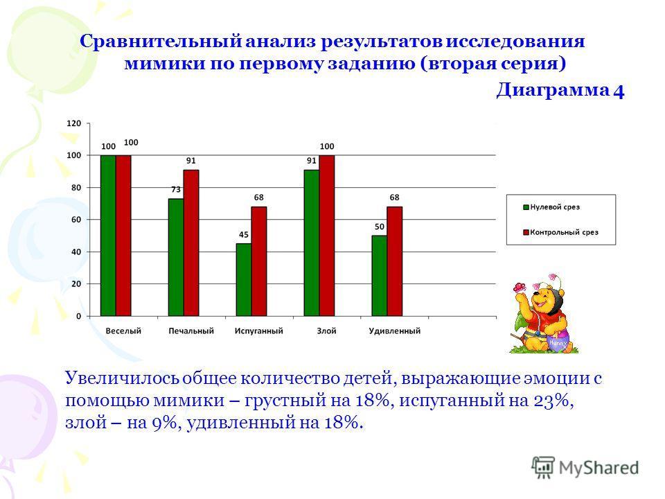 Сравнительный анализ результатов исследования мимики по первому заданию (вторая серия) Диаграмма 4 Увеличилось общее количество детей, выражающие эмоции с помощью мимики – грустный на 18%, испуганный на 23%, злой – на 9%, удивленный на 18%.