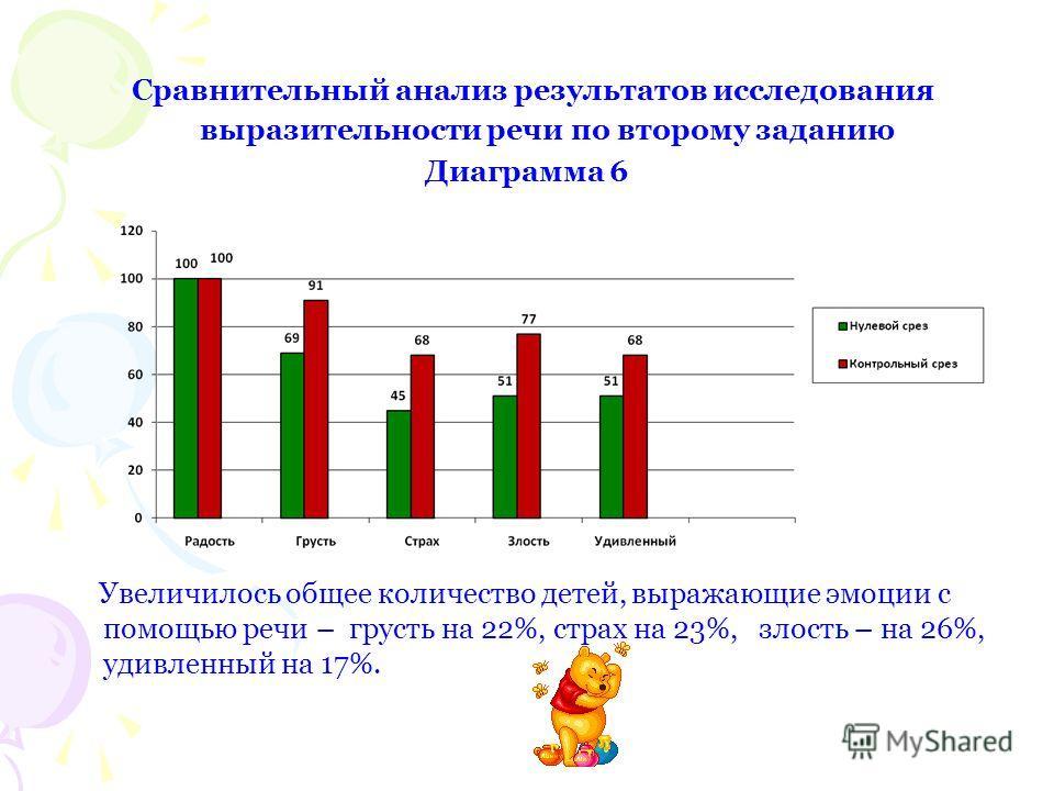 Сравнительный анализ результатов исследования выразительности речи по второму заданию Диаграмма 6 Увеличилось общее количество детей, выражающие эмоции с помощью речи – грусть на 22%, страх на 23%, злость – на 26%, удивленный на 17%.