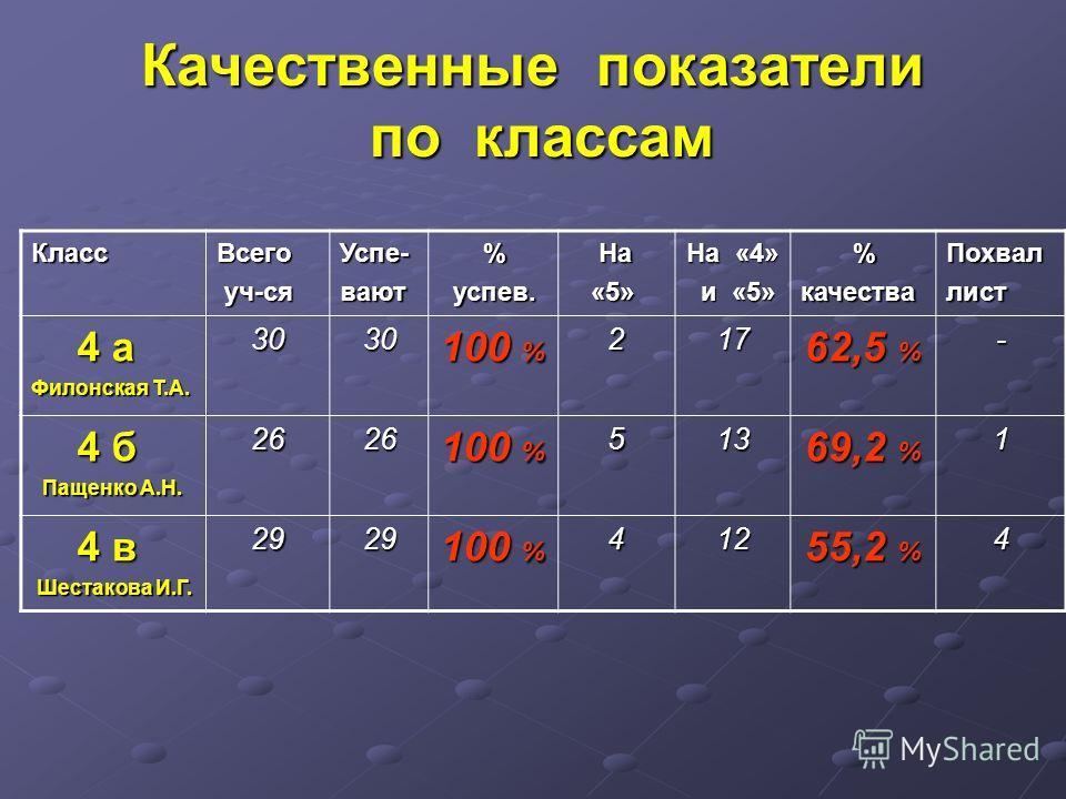 Качественные показатели по классам КлассВсего уч-ся уч-сяУспе-вают % успев. успев. На На «5» «5» На «4» и «5» и «5» %качестваПохваллист 4 а 4 а Филонская Т.А. 3030 100 % 217 62,5 % - 4 б 4 б Пащенко А.Н. Пащенко А.Н.2626 100 % 513 69,2 % 1 4 в 4 в Ше
