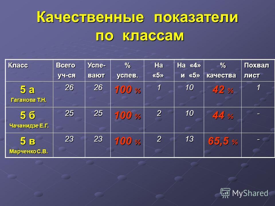 Качественные показатели по классам КлассВсего уч-ся уч-сяУспе-вают % успев. успев. На На «5» «5» На «4» и «5» и «5» %качестваПохваллист 5 а 5 а Гаганова Т.Н. Гаганова Т.Н.2626 100 % 110 42 % 1 5 б 5 б Чачанидзе Е.Г. Чачанидзе Е.Г.2525 100 % 210 44 %