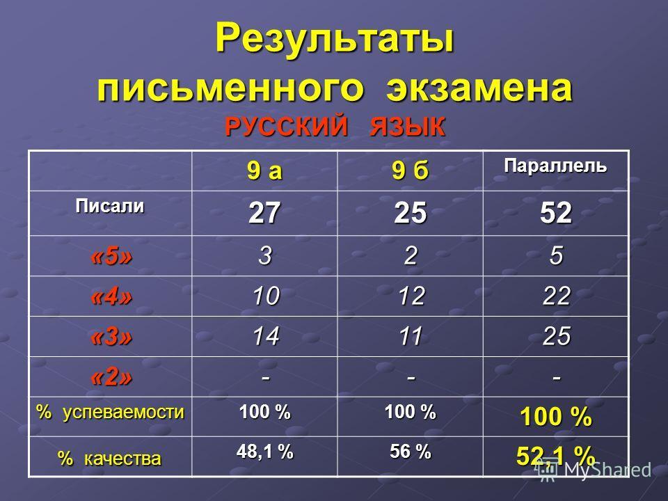 Результаты письменного экзамена РУССКИЙ ЯЗЫК 9 а 9 б Параллель Писали 27272727 2525252552 «5»325 «4»101222 «3»141125 «2»--- % успеваемости 100 % % качества % качества 48,1 % 56 % 52,1 %