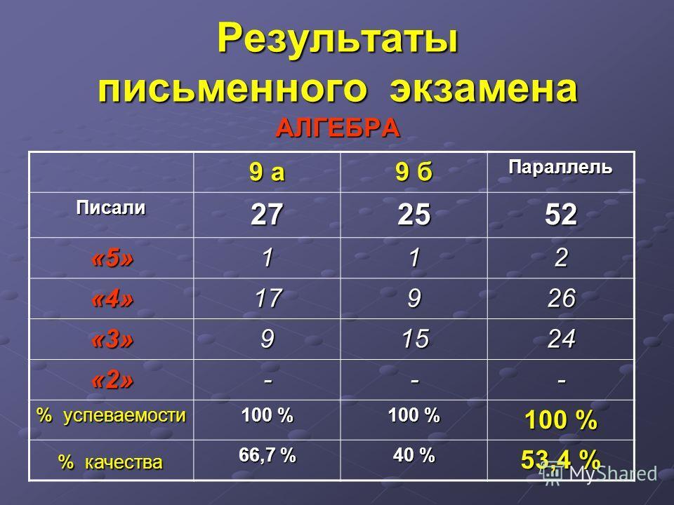 Результаты письменного экзамена АЛГЕБРА 9 а 9 б Параллель Писали 27272727 2525252552 «5»112 «4»17926 «3»91524 «2»--- % успеваемости 100 % % качества % качества 66,7 % 40 % 53,4 %