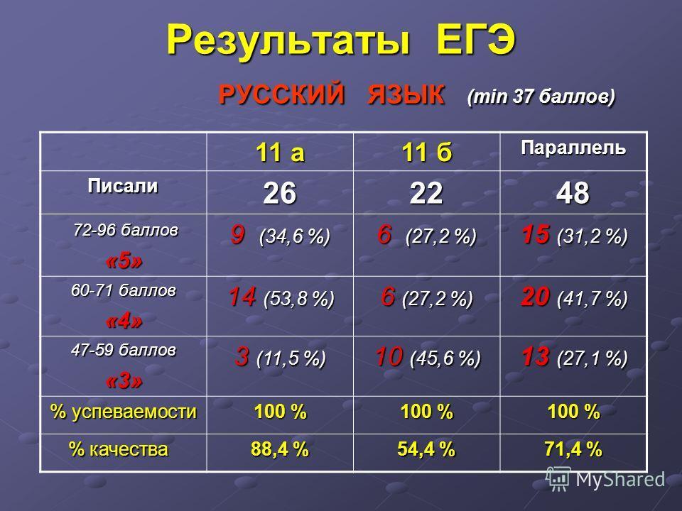 Результаты ЕГЭ РУССКИЙ ЯЗЫК (min 37 баллов) 11 а 11 б Параллель Писали 262626262248 72-96 баллов 72-96 баллов«5» 9 (34,6 %) 6 (27,2 %) 15 (31,2 %) 60-71 баллов «4» 14 (53,8 %) 6 (27,2 %) 20 (41,7 %) 47-59 баллов «3» 3 (11,5 %) 10 (45,6 %) 13 (27,1 %)