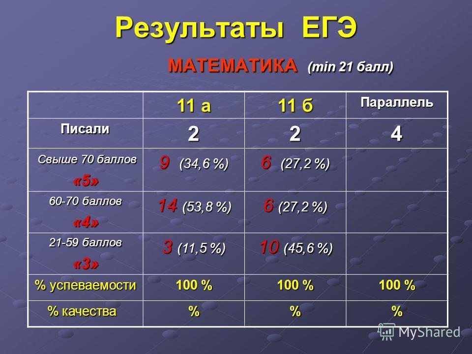 Результаты ЕГЭ МАТЕМАТИКА (min 21 балл) 11 а 11 б Параллель Писали224 Свыше 70 баллов Свыше 70 баллов«5» 9 (34,6 %) 6 (27,2 %) 60-70 баллов «4» 14 (53,8 %) 6 (27,2 %) 21-59 баллов «3» 3 (11,5 %) 10 (45,6 %) % успеваемости 100 % % качества % качества%