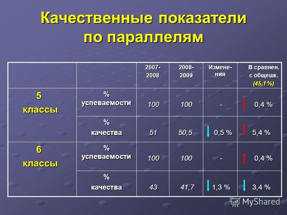 Качественные показатели по параллелям 2007- 2008 2008-2009 Измене- ния В сравнен. с общешк. (45,1 %) 5 классы классы % успеваемости 100 100 - 0,4 % 0,4 % %качества 51 51 50,5 50,5 0,5 % 0,5 % 5,4 % 5,4 % 6 классы классы % успеваемости 100 100 - 0,4 %