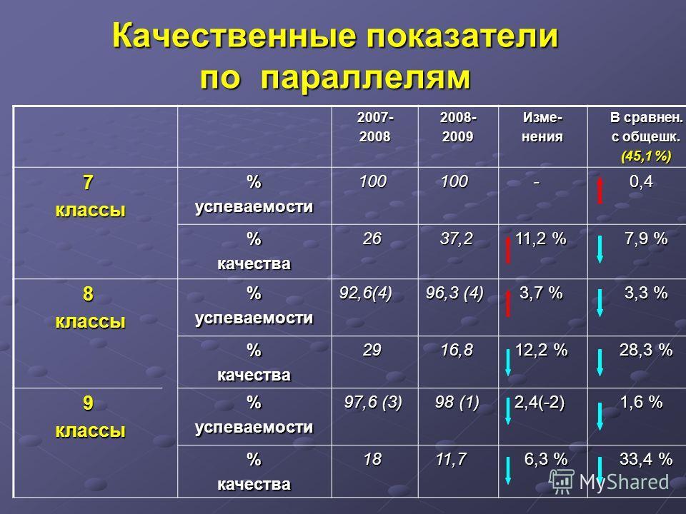 Качественные показатели по параллелям 2007- 2008 2008- 2009 Изме-нения В сравнен. с общешк. (45,1 %) 7 классы классы%успеваемости 100 100 - 0,4 0,4 %качества 26 26 37,2 37,2 11,2 % 11,2 % 7,9 % 7,9 % 8 классы классы%успеваемости92,6(4) 96,3 (4) 3,7 %