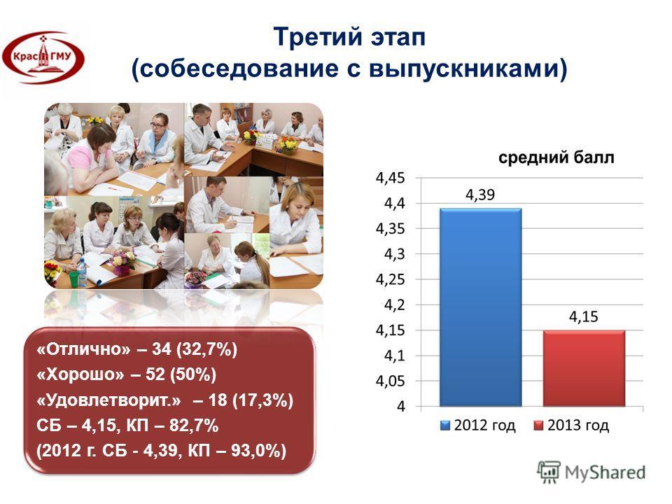 Третий этап (собеседование с выпускниками) «Отлично» – 34 (32,7%) «Хорошо» – 52 (50%) «Удовлетворит.» – 18 (17,3%) СБ – 4,15, КП – 82,7% (2012 г. СБ - 4,39, КП – 93,0%)