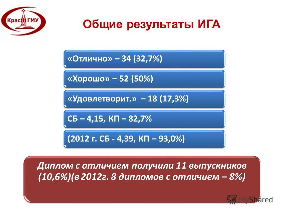 Общие результаты ИГА «Отлично» – 34 (32,7%)«Хорошо» – 52 (50%)«Удовлетворит.» – 18 (17,3%)СБ – 4,15, КП – 82,7%(2012 г. СБ - 4,39, КП – 93,0%) Диплом с отличием получили 11 выпускников (10,6%)(в 2012г. 8 дипломов с отличием – 8%)