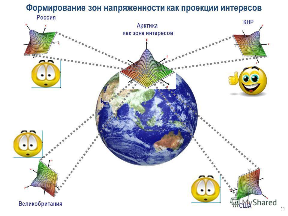11 F E T Власть Общество Бизнес Мир Совокупный эффект СЭР Россия КНР Великобритания США Арктика как зона интересов Формирование зон напряженности как проекции интересов