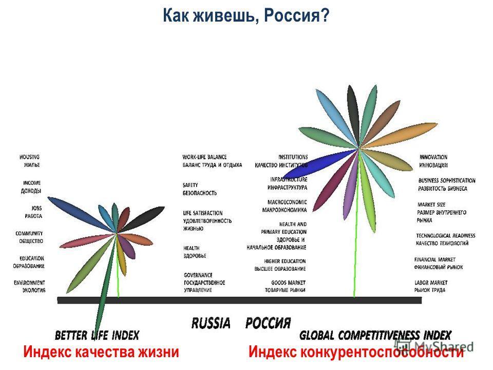 Как живешь, Россия? Индекс качества жизниИндекс конкурентоспособности