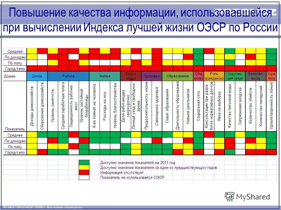 © ЗАО ПРОГНОЗ 2009 г. Все права защищены. Повышение качества информации, использовавшейся при вычислении Индекса лучшей жизни ОЭСР по России