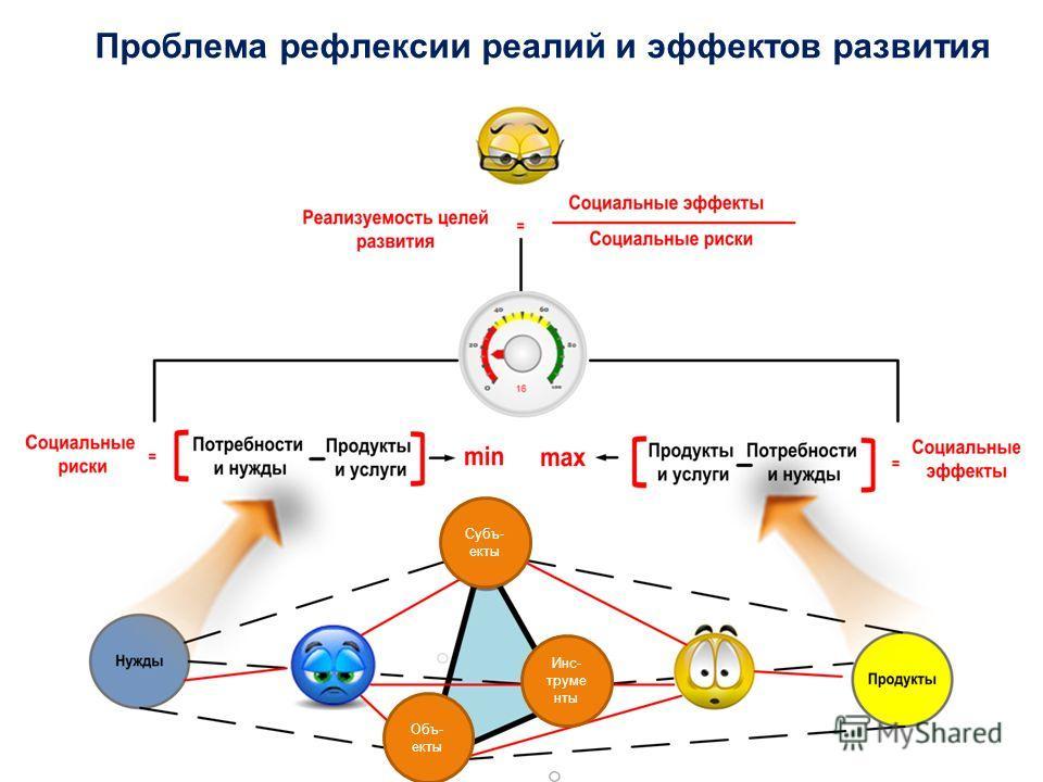 Проблема рефлексии реалий и эффектов развития Субъ- екты Объ- екты Инс- труме нты