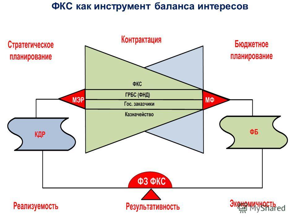 ФКС как инструмент баланса интересов