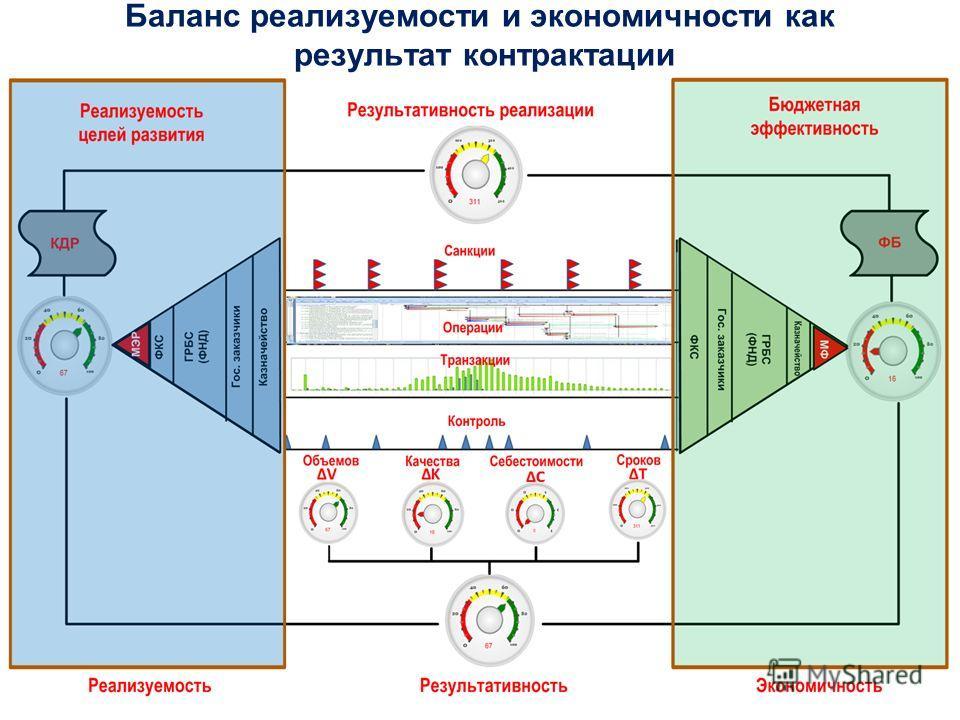 Баланс реализуемости и экономичности как результат контрактации