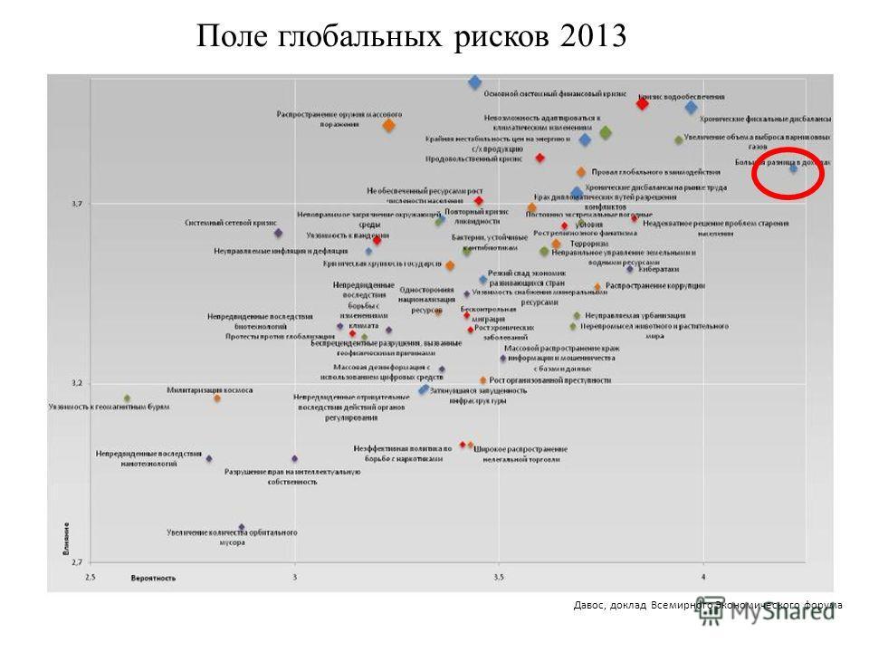 Поле глобальных рисков 2013 Давос, доклад Всемирного Экономического форума