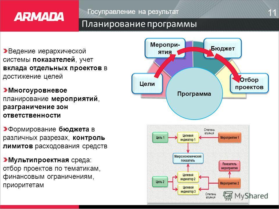 Планирование программы 11 Меропри- ятия Бюджет Отбор проектов Программа Цели Ведение иерархической системы показателей, учет вклада отдельных проектов в достижение целей Многоуровневое планирование мероприятий, разграничение зон ответственности Форми