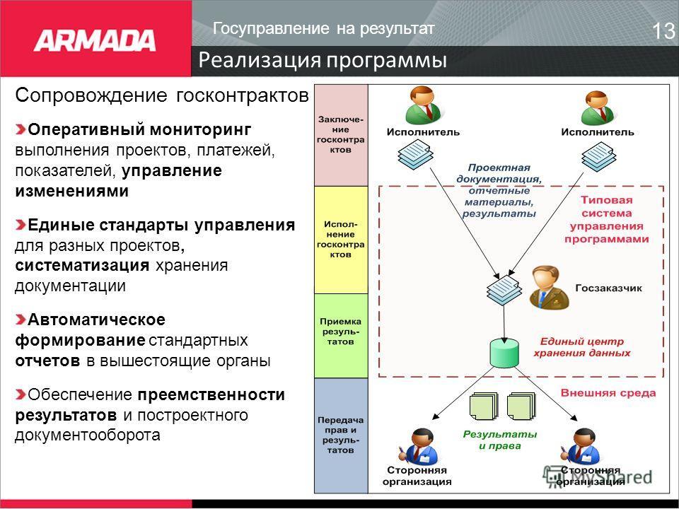 Реализация программы 13 Сопровождение госконтрактов Оперативный мониторинг выполнения проектов, платежей, показателей, управление изменениями Единые стандарты управления для разных проектов, систематизация хранения документации Автоматическое формиро