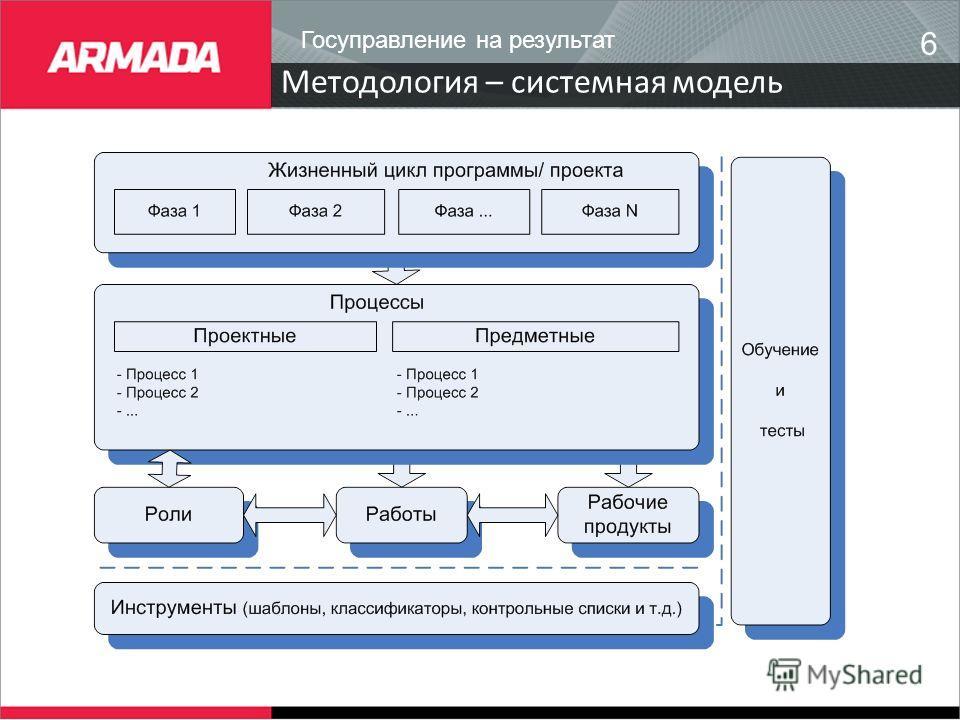 6 Методология – системная модель Госуправление на результат