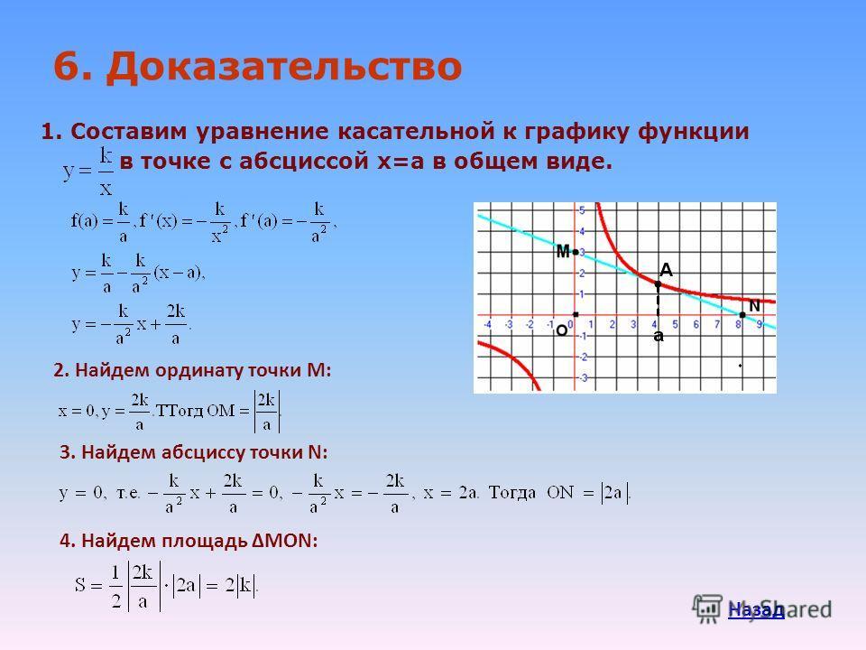 1. Составим уравнение касательной к графику функции в точке с абсциссой х=а в общем виде. 6. Доказательство 2. Найдем ординату точки М: 3. Найдем абсциссу точки N: 4. Найдем площадь MON: Назад