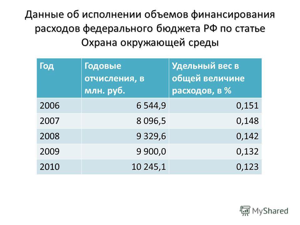 Данные об исполнении объемов финансирования расходов федерального бюджета РФ по статье Охрана окружающей среды Год Годовые отчисления, в млн. руб. Удельный вес в общей величине расходов, в % 2006 6 544,9 0,151 2007 8 096,5 0,148 2008 9 329,6 0,142 20