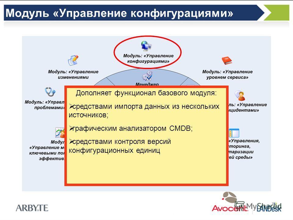 Модуль «Управление конфигурациями» Дополняет функционал базового модуля: средствами импорта данных из нескольких источников; графическим анализатором CMDB; средствами контроля версий конфигурационных единиц