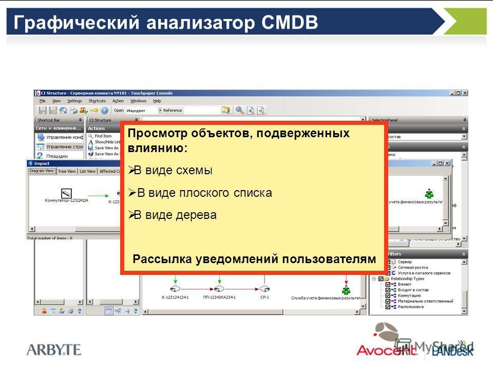 Площадка 1 Комната 12 Графический анализатор CMDB Просмотр объектов, подверженных влиянию: В виде схемы В виде плоского списка В виде дерева Рассылка уведомлений пользователям