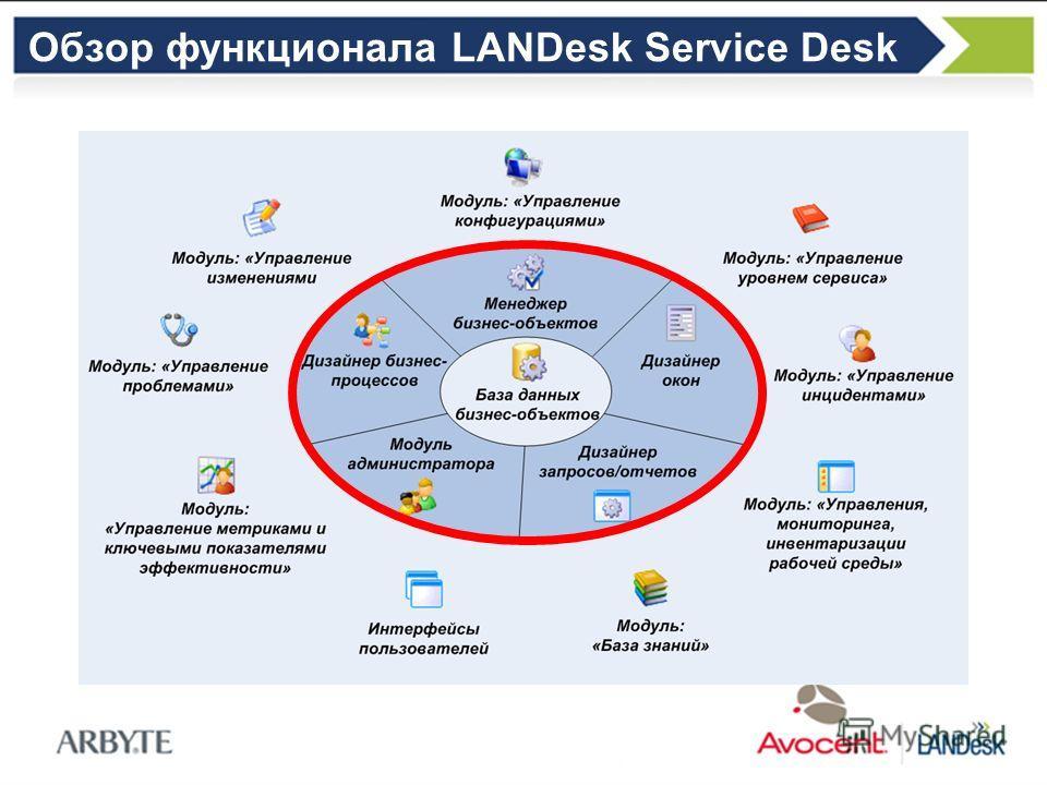 Обзор функционала LANDesk Service Desk