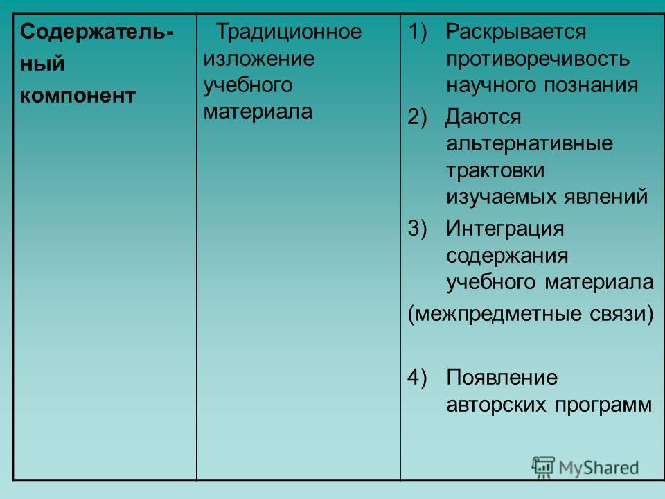 Содержатель- ный компонент Традиционное изложение учебного материала 1) Раскрывается противоречивость научного познания 2) Даются альтернативные трактовки изучаемых явлений 3) Интеграция содержания учебного материала (межпредметные связи) 4)Появление