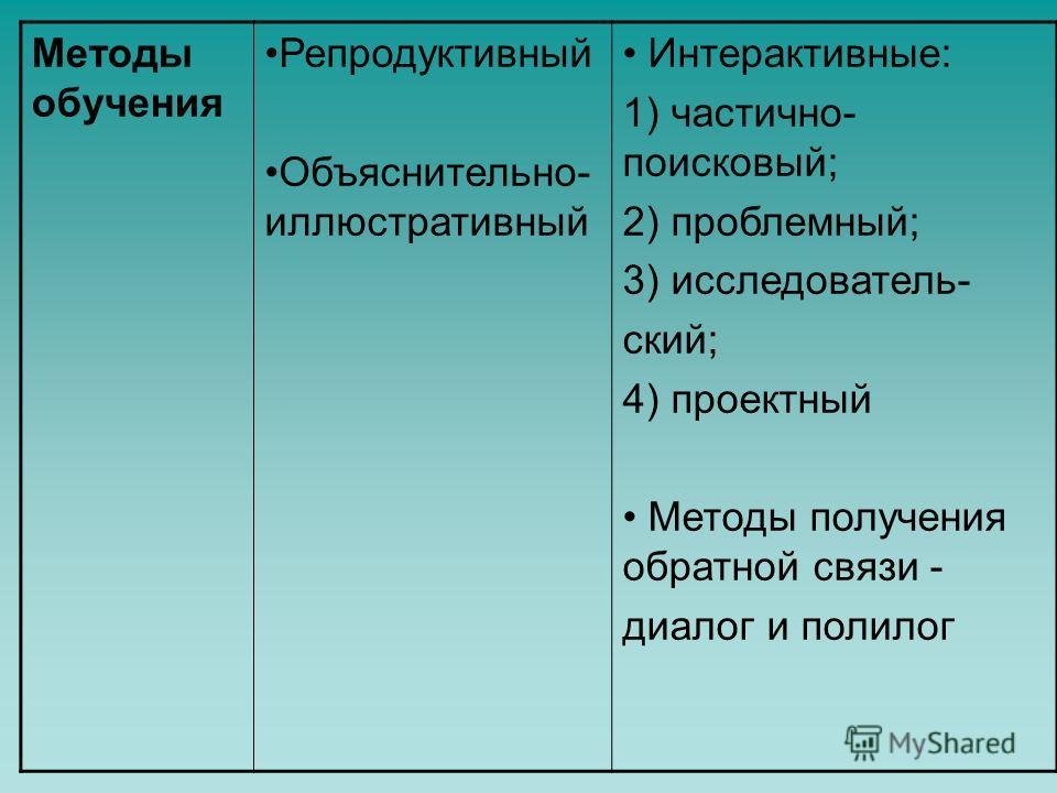 Методы обучения Репродуктивный Объяснительно- иллюстративный Интерактивные: 1) частично- поисковый; 2) проблемный; 3) исследователь- ский; 4) проектный Методы получения обратной связи - диалог и полилог